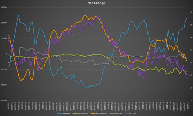 Disaggregated Net Change + Price