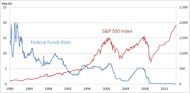 Image result for federal funds rate vs stock prices