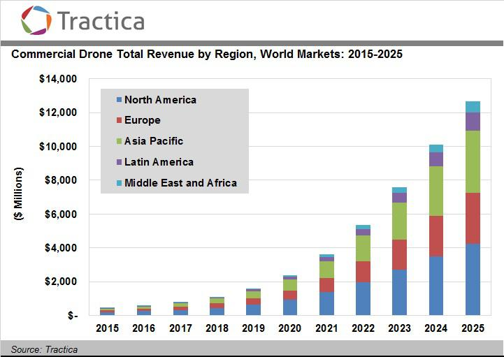 investing in drone technology with 3796596 Depth Look Intels Drone Portfolio on 3796596 Depth Look Intels Drone Portfolio further Deep Aero Is Building Tomorrows Drone Economy Powered By Blockchain And Ai moreover Is Your Farm Big Enough To Justify An N Sensor 16414 furthermore Industry Market Map Landscape also 32 CB32CBIFrontierTechSELECT DRONE  PANIES BY APPLICATIONHARDWARE.