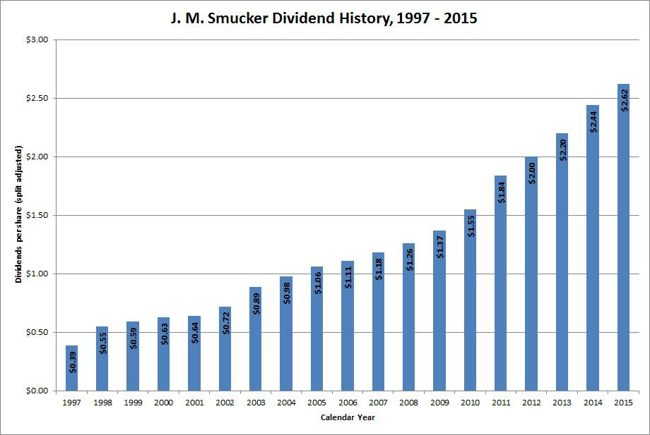 Dividend Growth Stock Overview: The J  M  Smucker Company