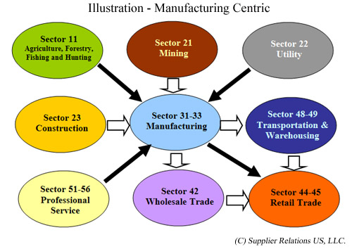 service sectors in the malaysian economy The service sector is a rapidly growing component of malaysia's economy   growth in the malaysian service sector is largely a product of government  policies.