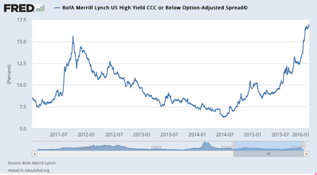 A chart showing high-yield bond spreads between mid-2011 and now