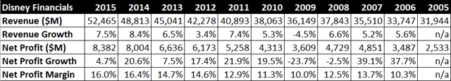 Net Profit Margin (10 Year)