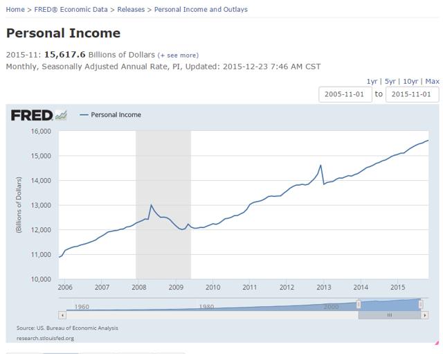 US Personal Income