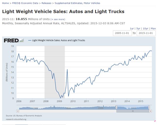 US Auto Sales