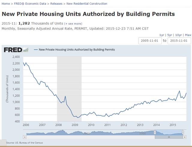 US Housing Permits
