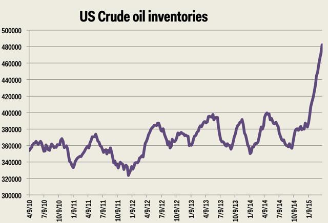 US Oil Investories