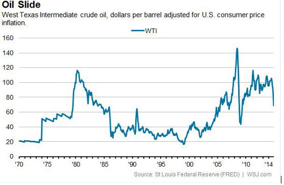 Gulf Arab Countries Shorted Oil In 2015 - How Low Can Prices Go