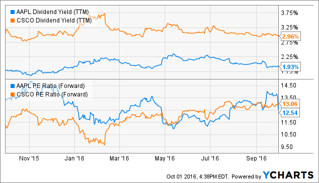 AAPL Dividend Yield (<a href=