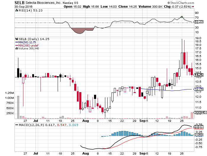 Tiny selecta biosciences could upstage horizons krystexxa in figure 1 stock chart source stockcharts ccuart Gallery
