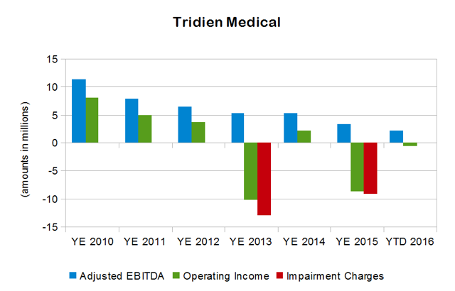 Compass Diversified Tridien Medical Operating Income Adjusted EBITDA