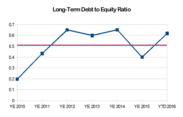 Compass Diversified Long-Term Debt to Equity