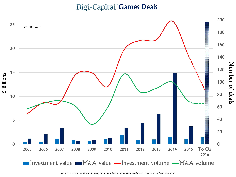 Massive Games Investment M A Stock Market Rebound Seeking Alpha