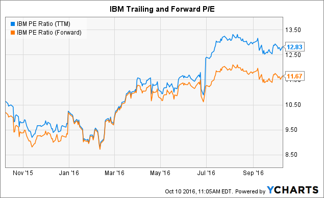 IBM PE Ratio (<a href=