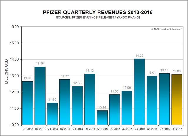 Pfizer Revenues