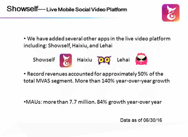 fbf4a5ef260ae Why Prospects For NQ Mobile s Showself Live Streaming Business Look .