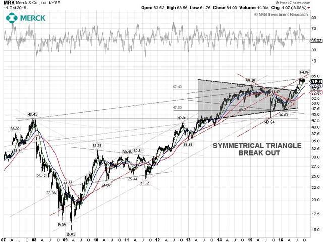 Merck Technical Chart
