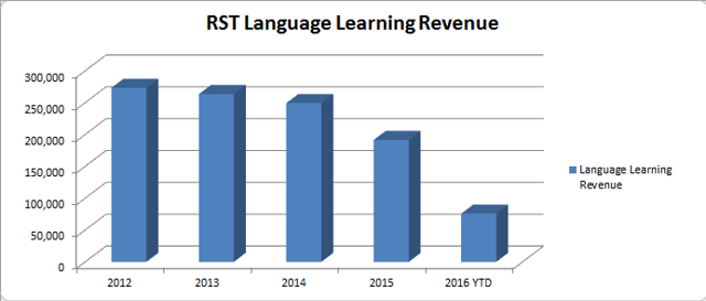 Language Learning Revenue