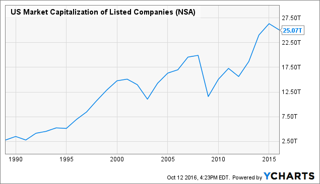 US Market Capitalization of Listed Companies Chart