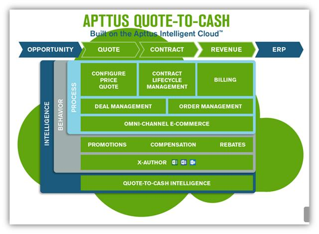 Apttus Is A Newly Minted Unicorn Eyeing A 2017 IPO - Apttus (Private:APTUS) | Seeking Alpha