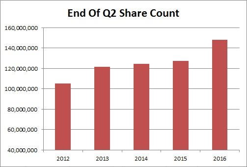 One Yst Recently Detailed How Much Capital He Thinks The Company Will Need So It Is Only A Matter Of Time Before Outstanding Share Count Rises