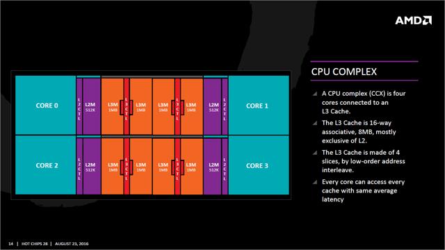 AMD ZEN CCX CACHE