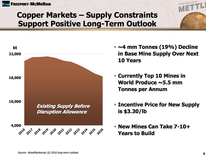 Freeport-McMoRan: Copper Supply Storm Won\'t Last - Freeport-McMoRan ...