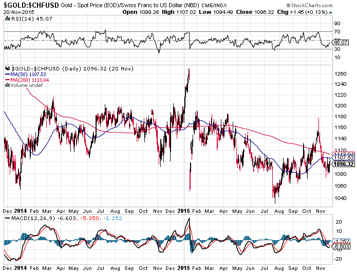 A Currency-Neutral Gold Price Metric - SPDR Gold Trust ETF