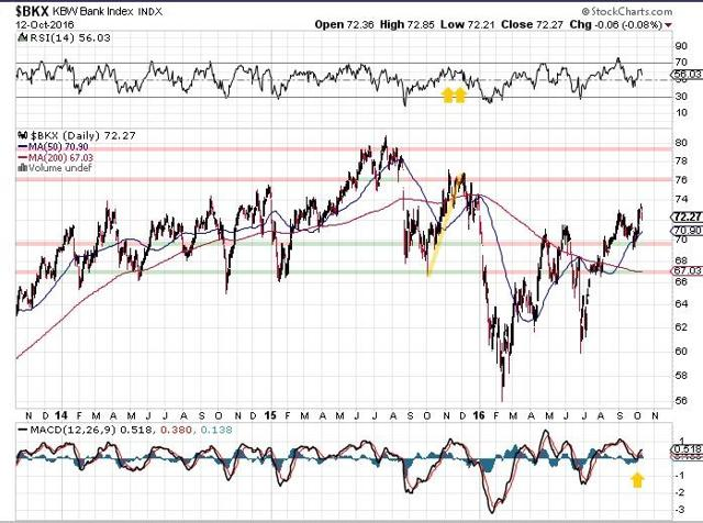 banks index