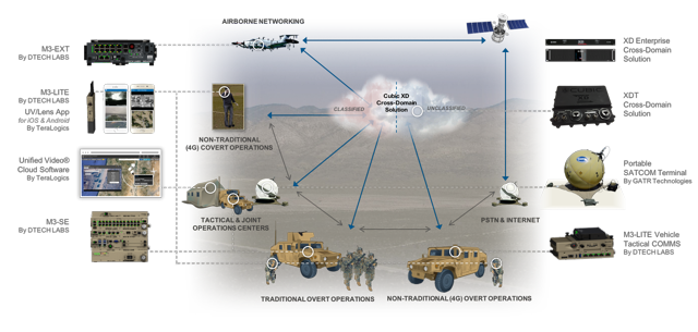C4ISR solutions by Cubic Corporation