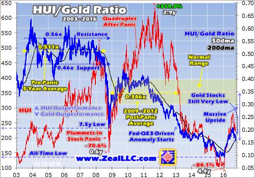 Gold Stocks Screaming Buy