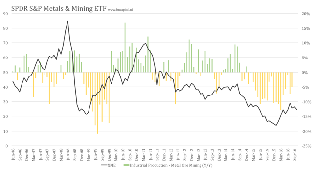 metals and mining etf