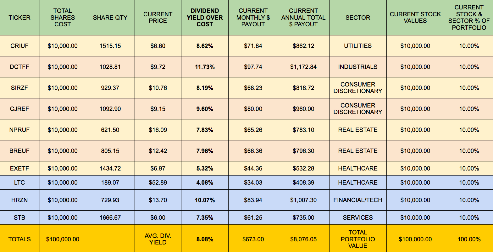 Building A Monthly High Dividend Stock Portfolio Calendar Part 2