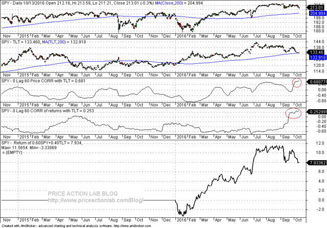 SPY, TLT daily chart with price and returns correlation and year-to-date performance of 60/40 allocation