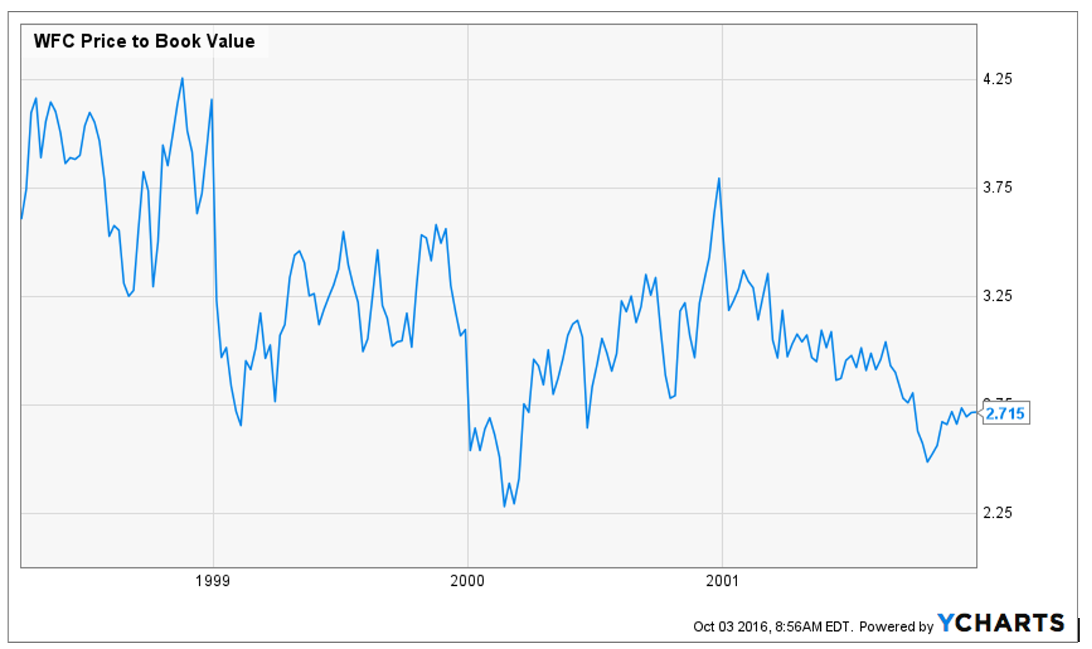19 Unique Wells Fargo Stock Chart