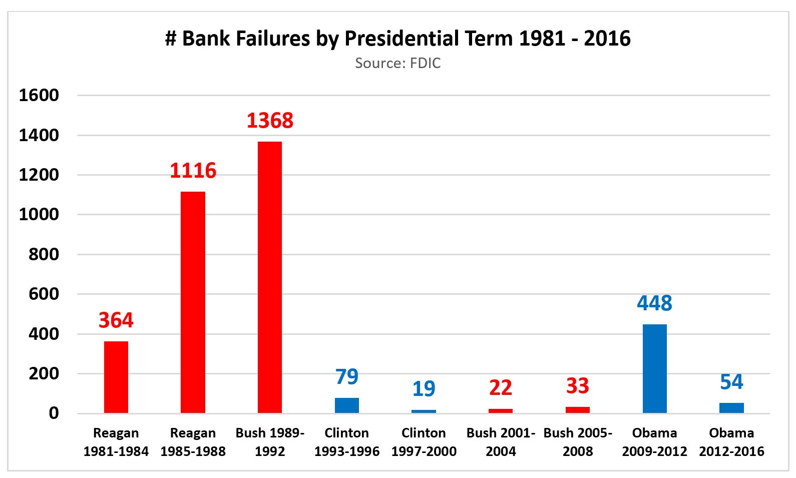 Clinton or trump presidents and bank stocks 1980s 2016 seeking the bailout of banks 2008 2009 buycottarizona Choice Image
