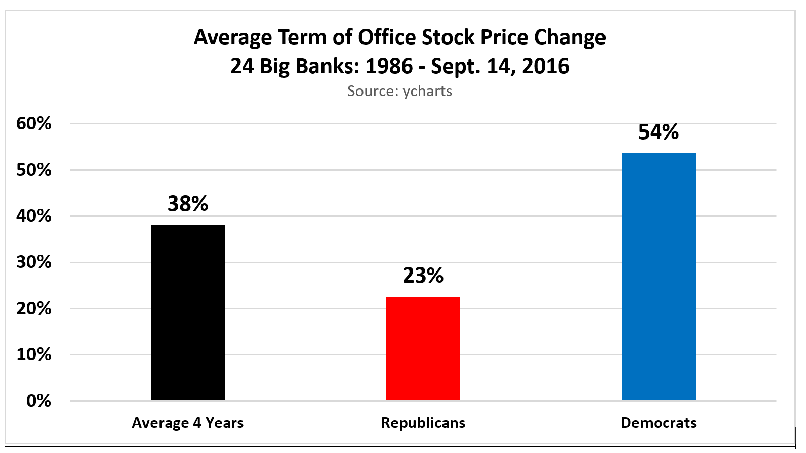 Clinton or trump presidents and bank stocks 1980s 2016 seeking while bank stocks have performed better on average since the mid 1980s when a democrat has held the office of president the best four year bank stock price buycottarizona Choice Image