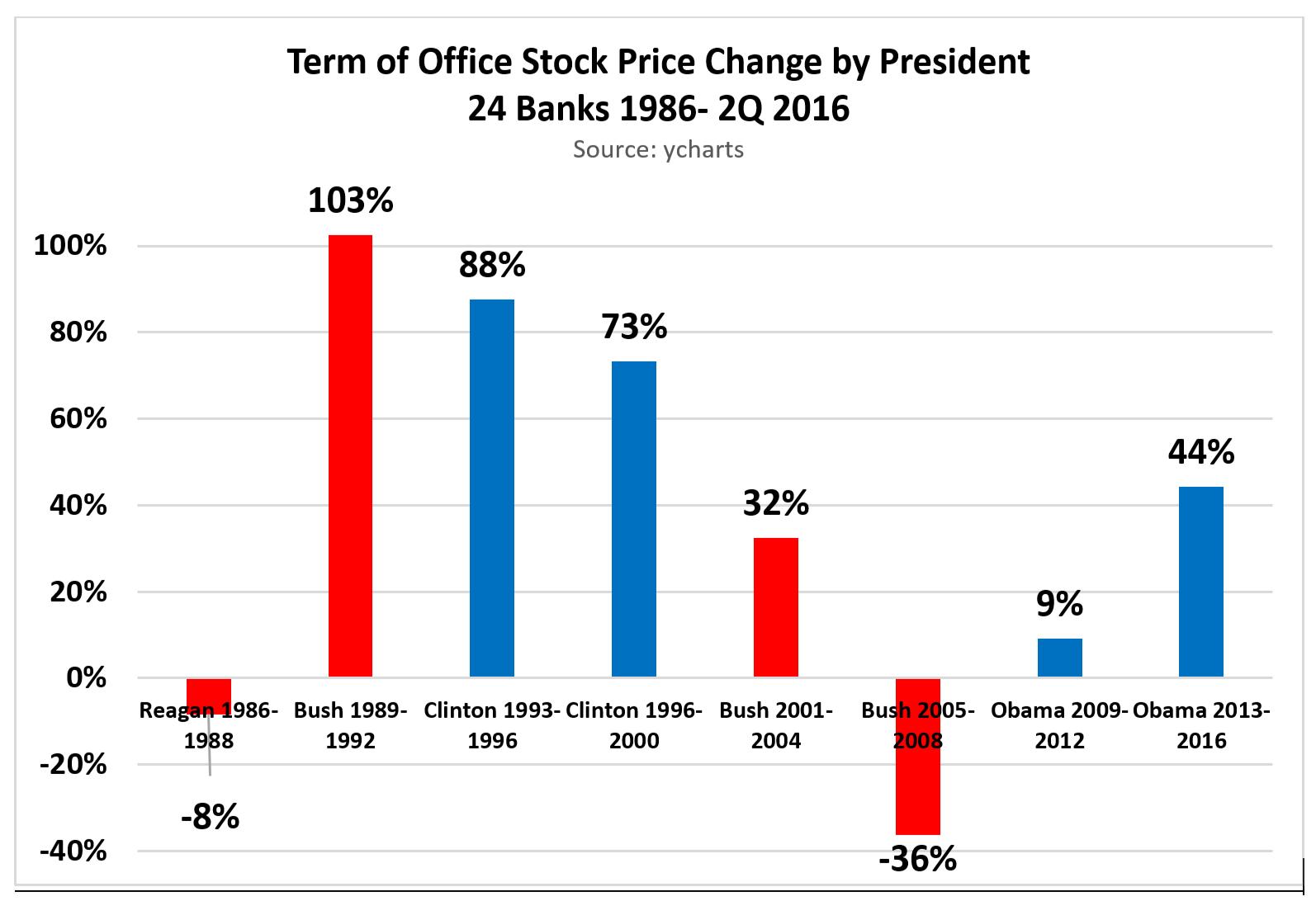 Clinton or trump presidents and bank stocks 1980s 2016 seeking click to enlarge buycottarizona Choice Image