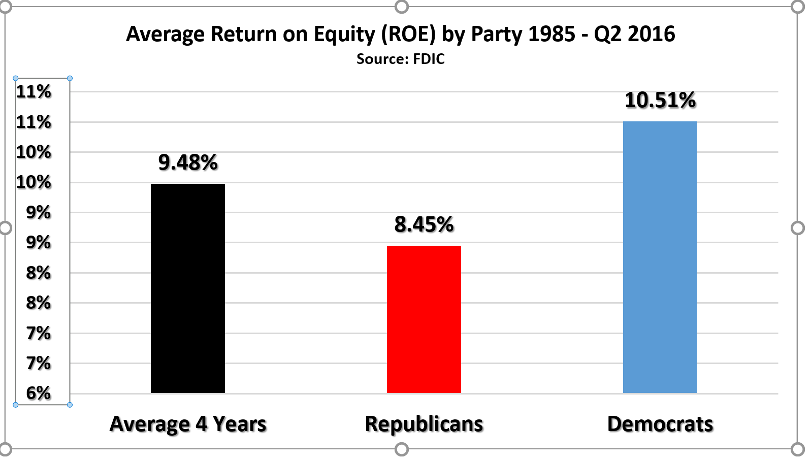 Clinton or trump presidents and bank stocks 1980s 2016 seeking bank profitability as measured by return on equity has averaged 948 since the mid 1980s when democrats have been in office the average return on equity buycottarizona Choice Image