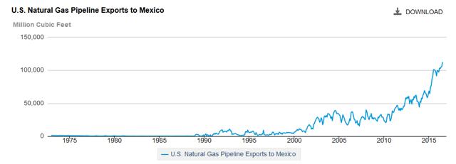 Cme Natural Gas Strip
