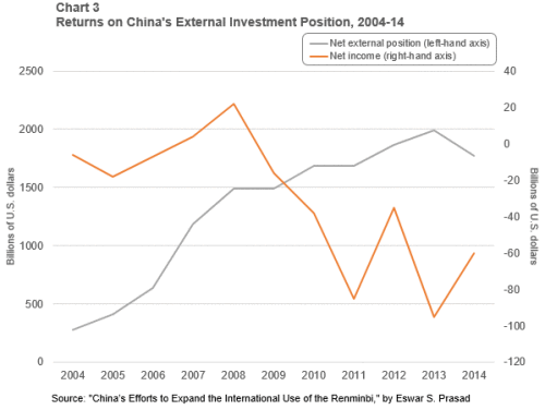 Chart-3-of-5-returns-on-chinas-external-investment-position