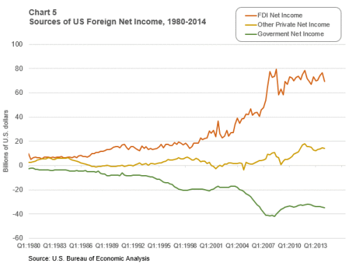 Chart-5-of-5-sources-of-us-foreign-net-income