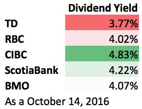 CIBC Pays a High Dividend Yield