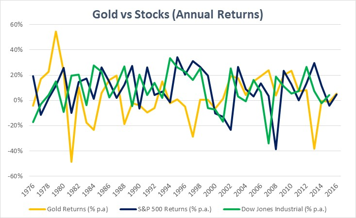 Fundamentally Understanding What Drives The Price Of Gold