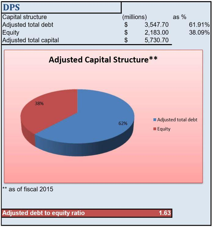 Capitalization And Amortization Of Software Cost