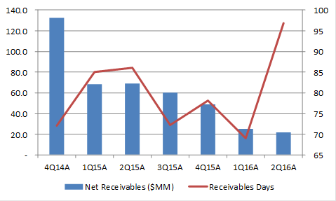 CRR Receivables