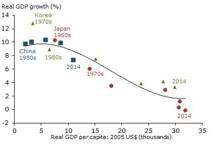 Japan Korea growth