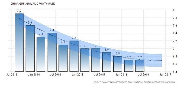 China growth rate