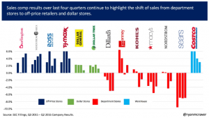 comp-sales