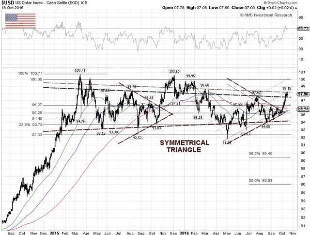 US Dollar Index Techncial Chart